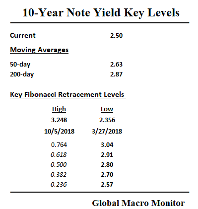 Apr1_10_year_Key Levels
