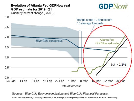 Apr1_GDP_Now