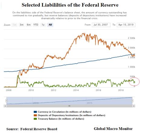 Fed Liabilities