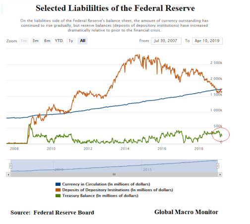Fed Liabilities