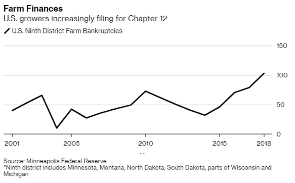 Farm_Bankruptcies