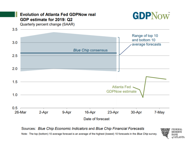 GDP_Now