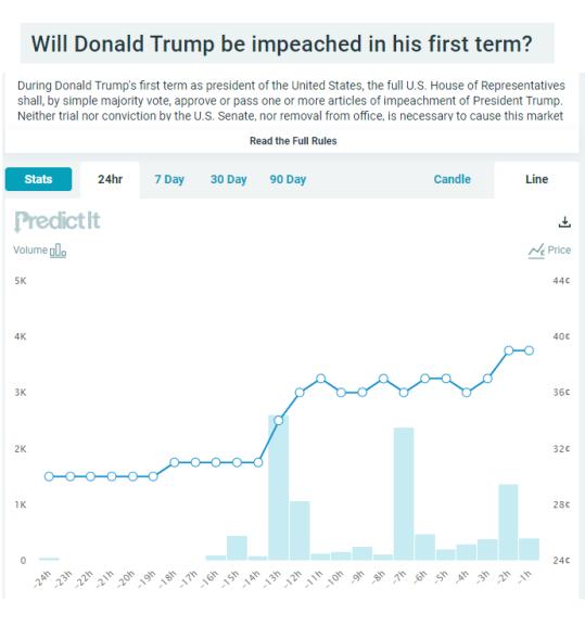 Impeachment Market.png