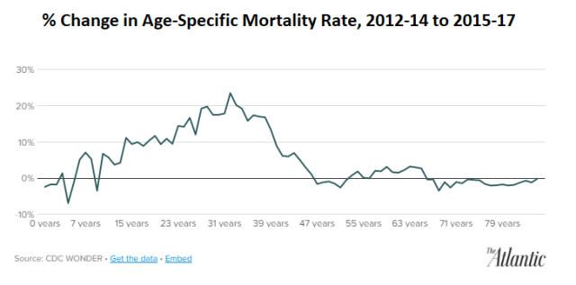 Boomer_Age Mortality
