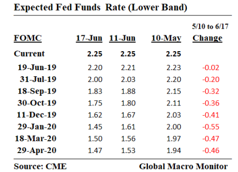 Expected_Fed Funds Rate