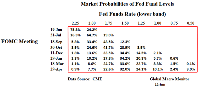 Expected_Fed Funds Rate_2