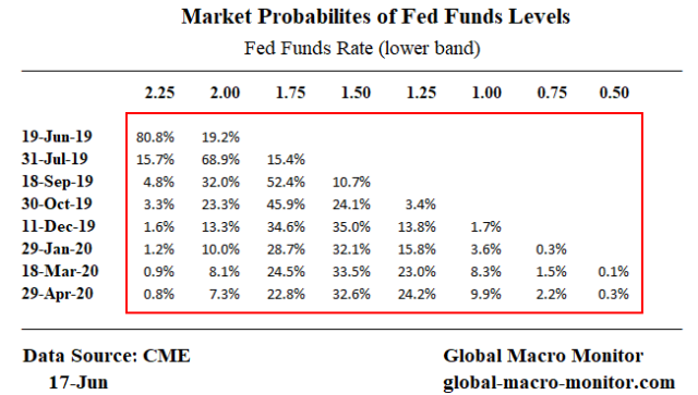 Expected_Fed Funds_probs