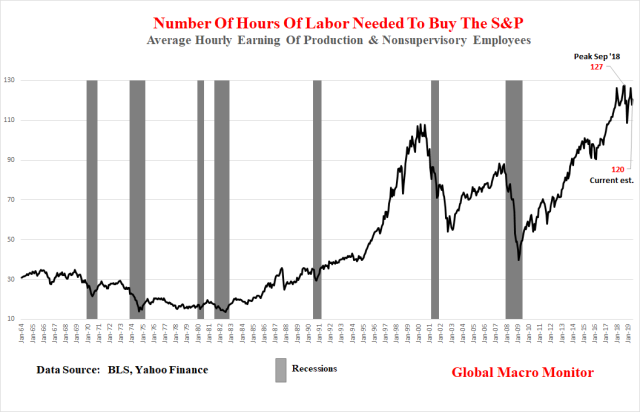 Hours Needed To Buy S&P