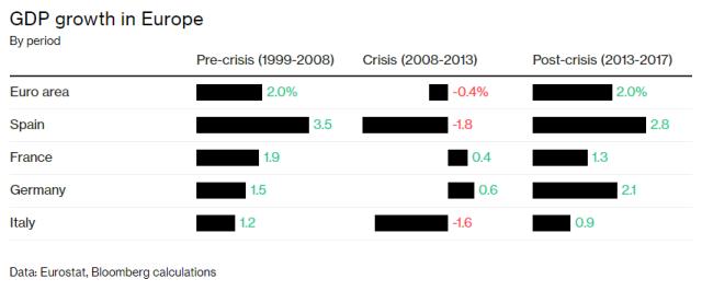 Italy Growth