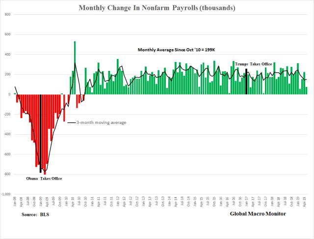 NonFarm_Chart