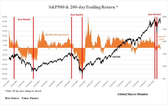 S&P_200day_Return