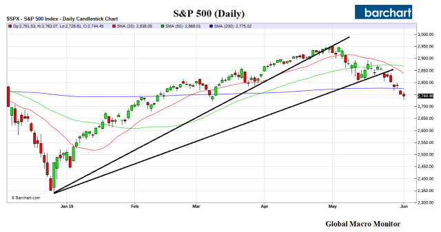 S&P_Daily