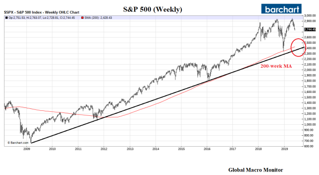 S&P_Weekly