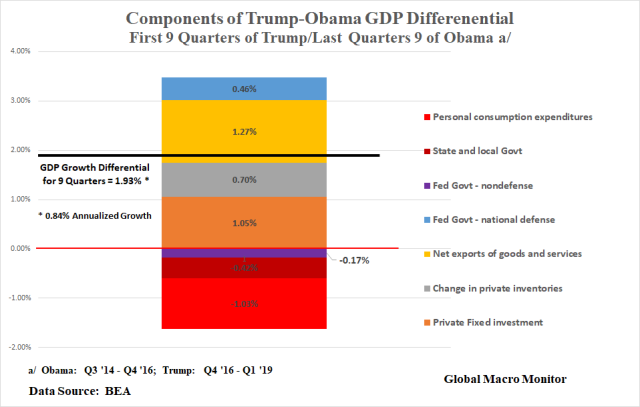 Trump_Obama_GDP_Diff.png