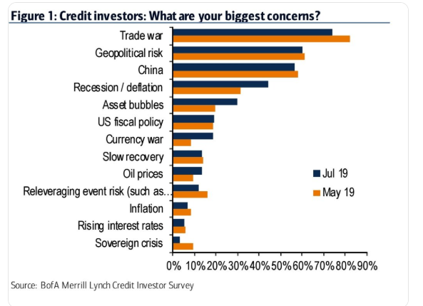 Credit Market Concerns