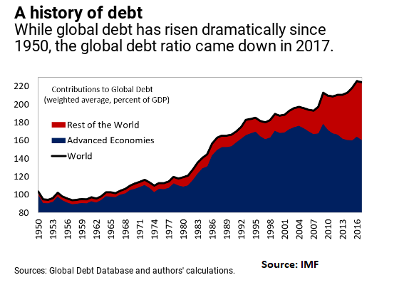 Global Debt_July13