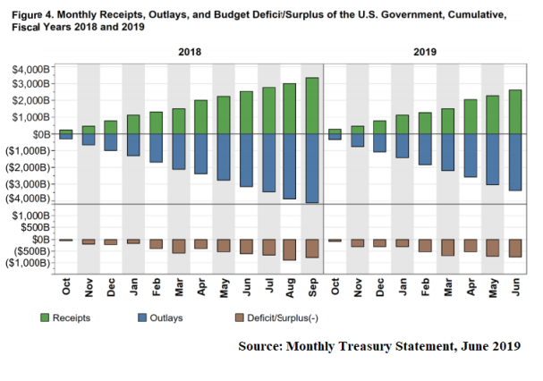 T_O_Deficit_Montly Treasury Statement_1