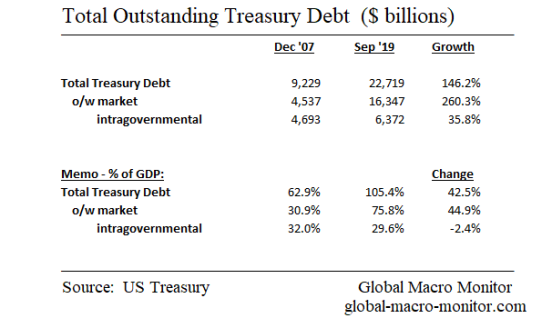 Treasury_Debt