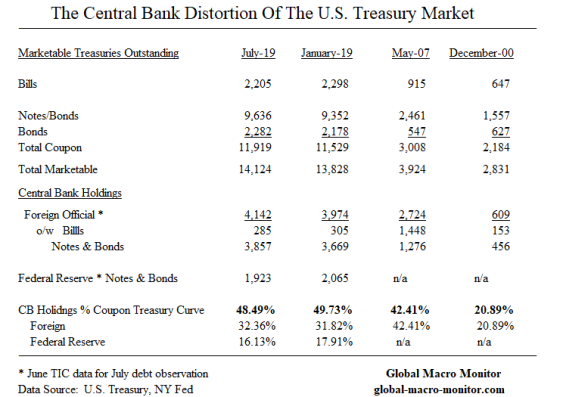 Treasury_Distortion_1