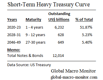 The Short-Term Heavy Treasury Curve | Global Macro Monitor