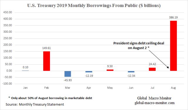 Repo_Montly Borrowings