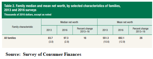 Survery of Consumer Finances