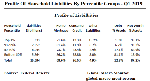 Asset__Liability_Profile_By_Percentile Group