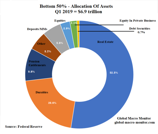 Asset_Allocation_50%