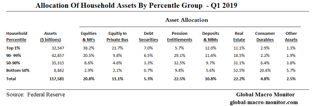 Asset_Allocation_By_Percentile Group