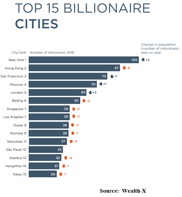Billionaire_Cities