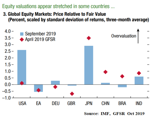 IMF_equity valuations