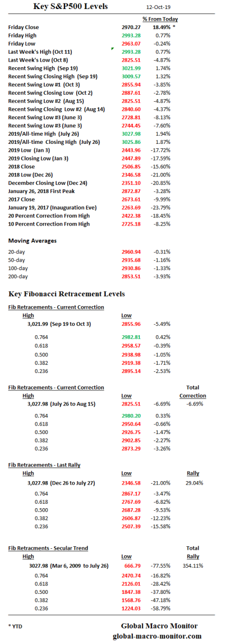 S&P_Key_Levels