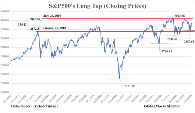 S&P_Long Top