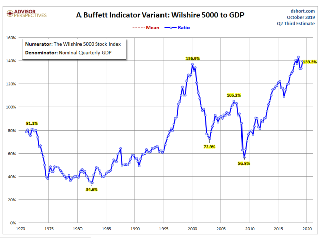Valuation Metric_Buffet Indicator