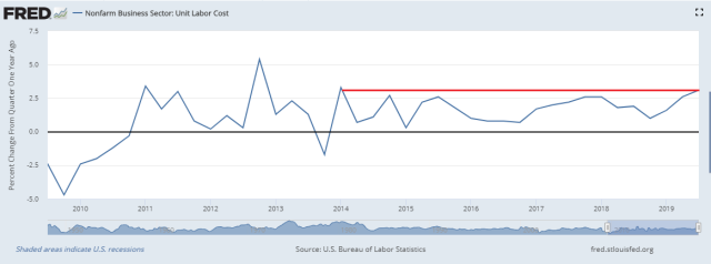 FRED_Unit labor costs
