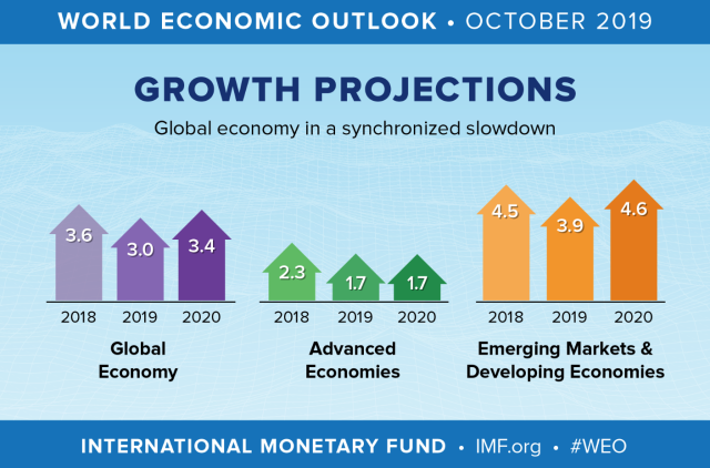 World Growth Projections