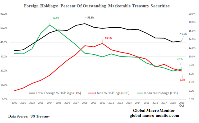 Treasury_Chart_1