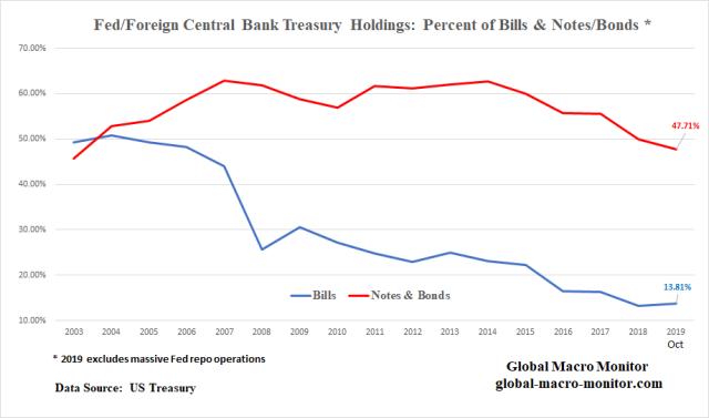 Treasury_Chart_2