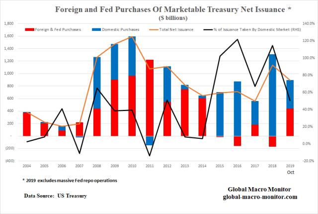 Treasury_Chart_3