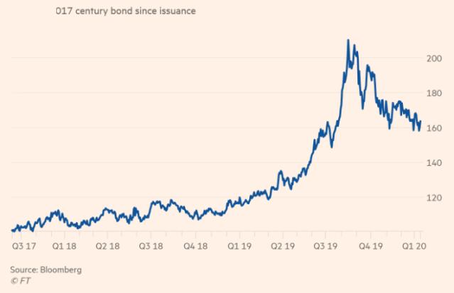Austrian_Bond