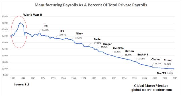 Manufacturing_Payrolls