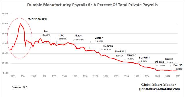 Manufacturing_Payrolls_2