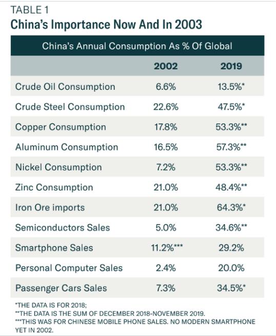 China Impact on Global Economy 2019 v 2003