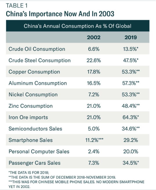 China Impact on Global Economy 2019 v 2003