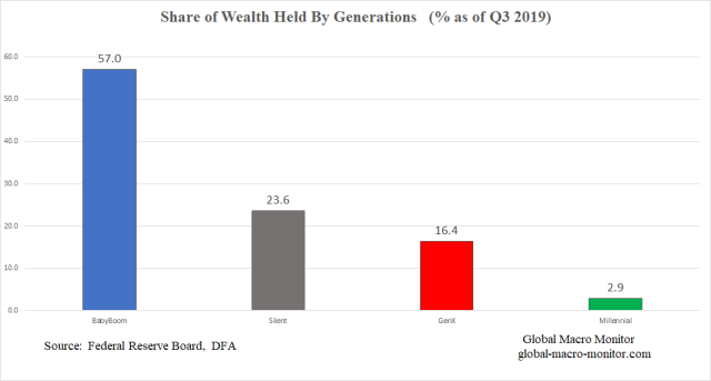 DFA_Generational Wealth_2