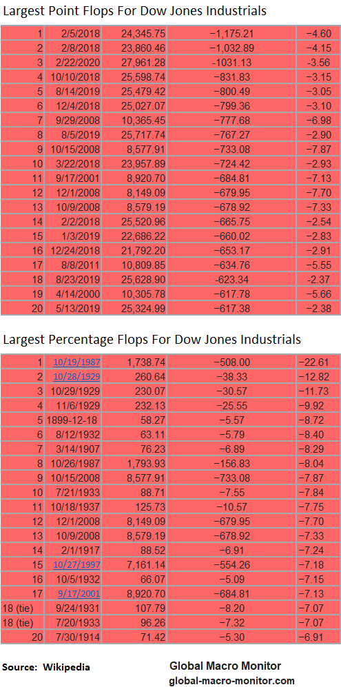 Dow Points