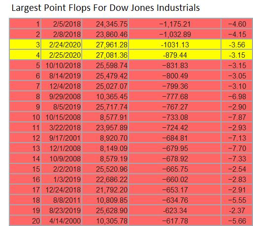 Dow_Flops_2