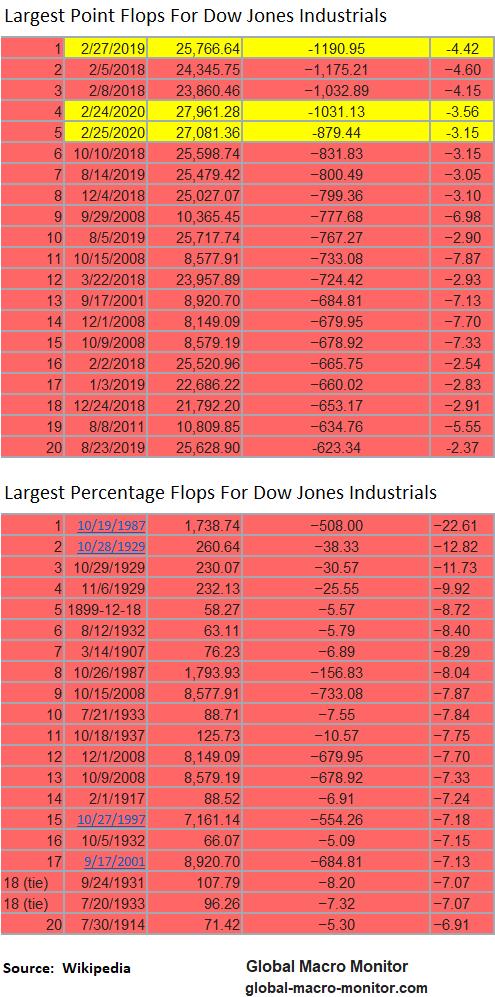 Dow_Flops_28