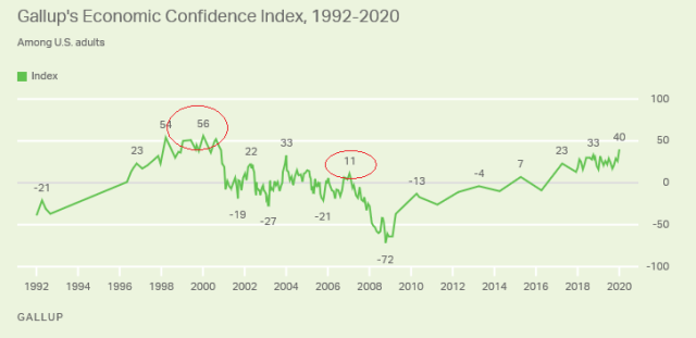 Gallup_Economic Confidence