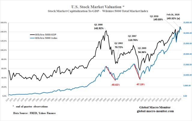 GDP_Market Cap_Feb 26th
